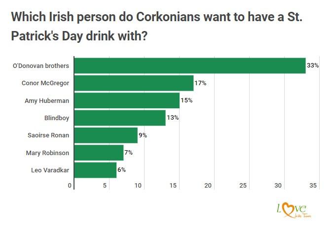 St Patricks Day survey Cork results