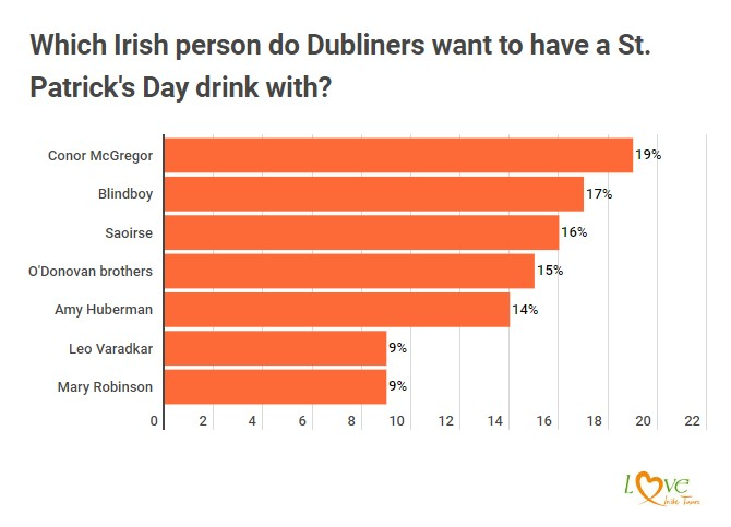 St Patricks Day survey Dublin results